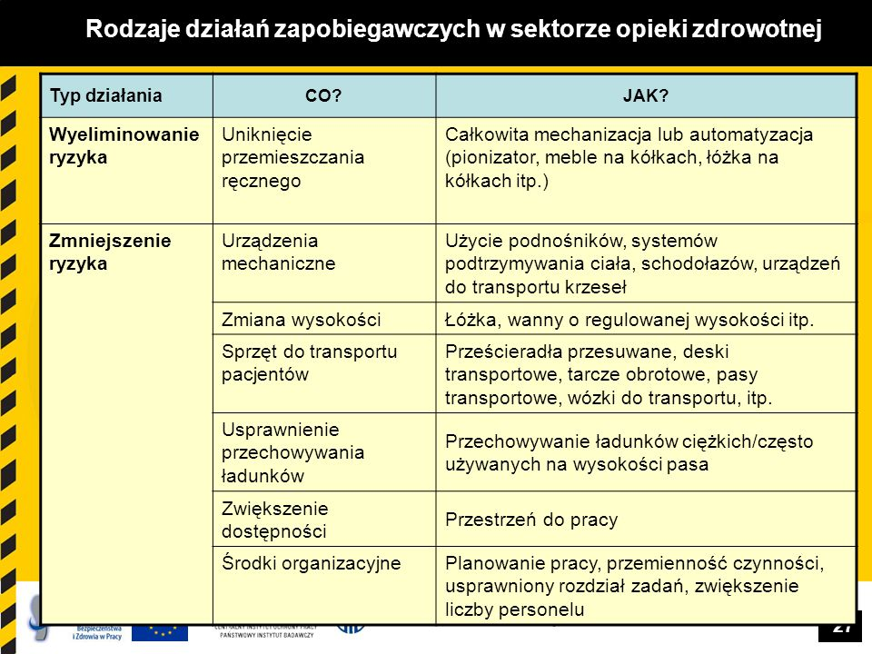 27 Rodzaje działań zapobiegawczych w sektorze opieki zdrowotnej Typ działania CO? JAK? Wyeliminowanie ryzyka Uniknięcie przemieszczania ręcznego Całko