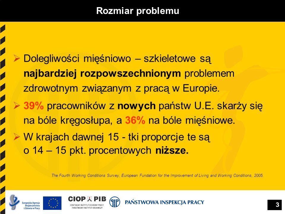 3 Rozmiar problemu Dolegliwości mięśniowo – szkieletowe są najbardziej rozpowszechnionym problemem zdrowotnym związanym z pracą w Europie. 39% pracown