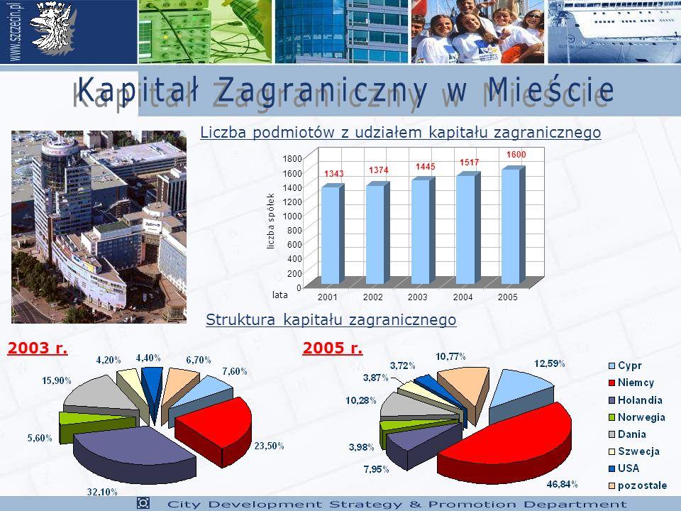 Struktura kapitału zagranicznego Liczba podmiotów z udziałem kapitału zagranicznego 1343 1374 1445 1517 1600 0 200 400 600 800 1000 1200 1400 1600 1800 liczba spółek 20012002200320042005 lata 2003 r.2005 r.