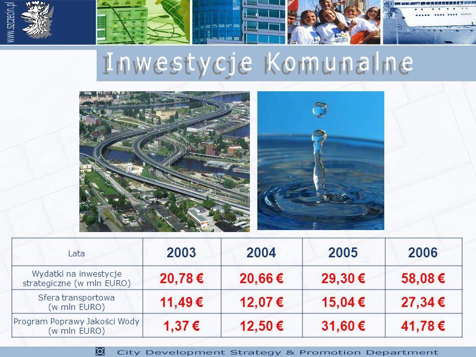 Lata 2003200420052006 Wydatki na inwestycje strategiczne (w mln EURO) 20,78 20,66 29,30 58,08 Sfera transportowa (w mln EURO) 11,49 12,07 15,04 27,34 Program Poprawy Jakości Wody (w mln EURO) 1,37 12,50 31,60 41,78