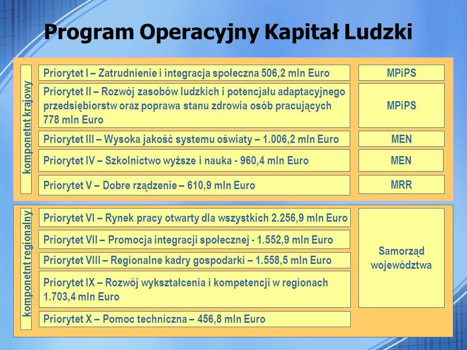 Program Operacyjny Kapitał Ludzki Priorytet V – Dobre rządzenie – 610,9 mln Euro Priorytet II – Rozwój zasobów ludzkich i potencjału adaptacyjnego prz