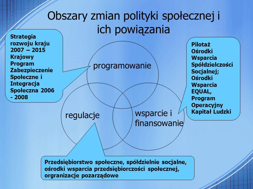 programowanie regulacje wsparcie i finansowanie Obszary zmian polityki społecznej i ich powiązania Strategia rozwoju kraju 2007 – 2015 Krajowy Program