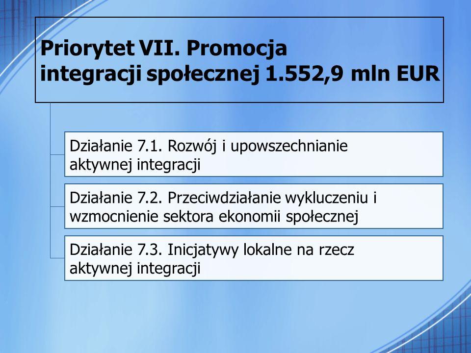 Priorytet VII. Promocja integracji społecznej 1.552,9 mln EUR Działanie 7.1. Rozwój i upowszechnianie aktywnej integracji Działanie 7.2. Przeciwdziała