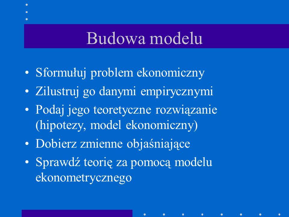 Budowa modelu Sformułuj problem ekonomiczny Zilustruj go danymi empirycznymi Podaj jego teoretyczne rozwiązanie (hipotezy, model ekonomiczny) Dobierz