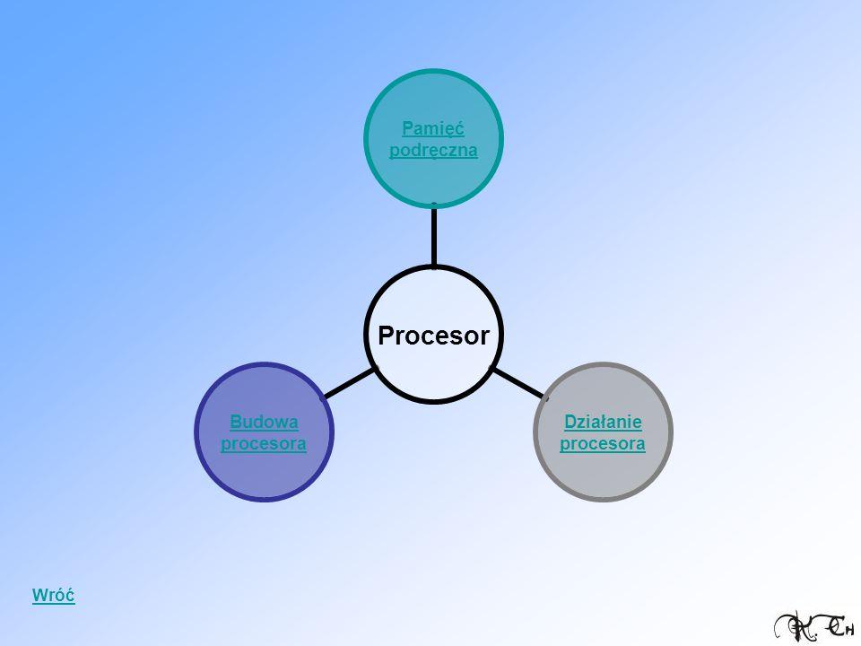 Procesor Pamięć podręczna Działanie procesora Budowa procesora Wróć