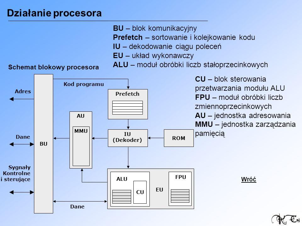 Działanie procesora Schemat blokowy procesora Sygnały Kontrolne i sterujące BU Prefetch IU (Dekoder) ROM AU MMU CU ALU FPU EU Adres Dane Kod programu