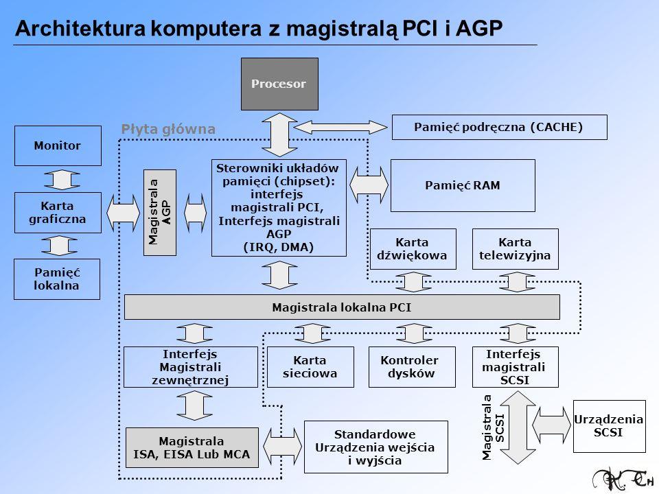 Architektura komputera z magistralą PCI i AGP Procesor Sterowniki układów pamięci (chipset): interfejs magistrali PCI, Interfejs magistrali AGP (IRQ,