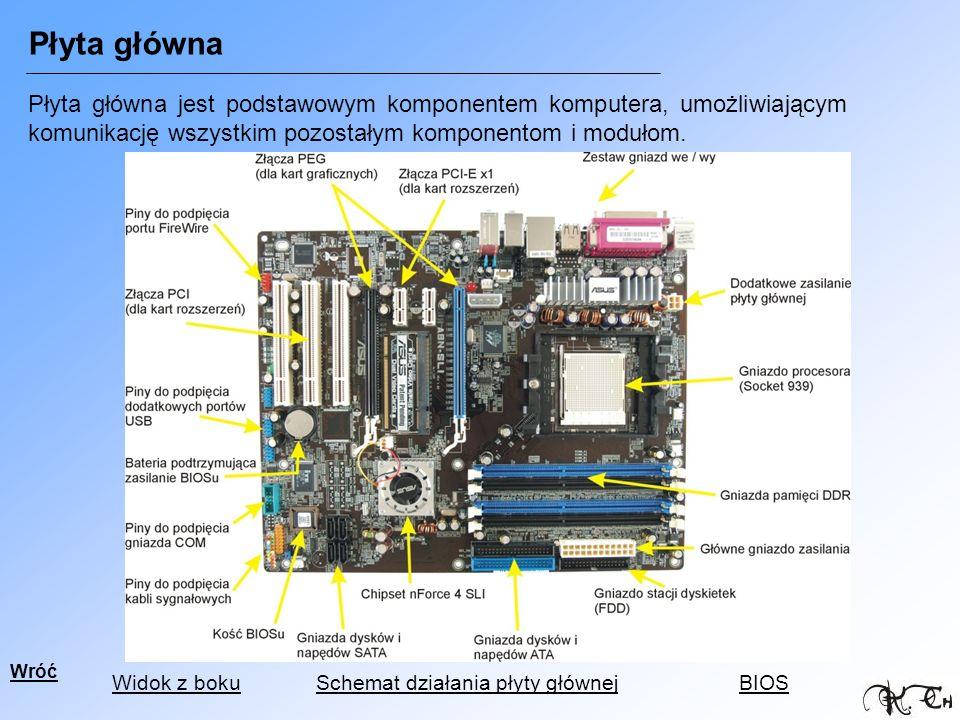 Płyta główna jest podstawowym komponentem komputera, umożliwiającym komunikację wszystkim pozostałym komponentom i modułom. Wróć Widok z bokuSchemat d