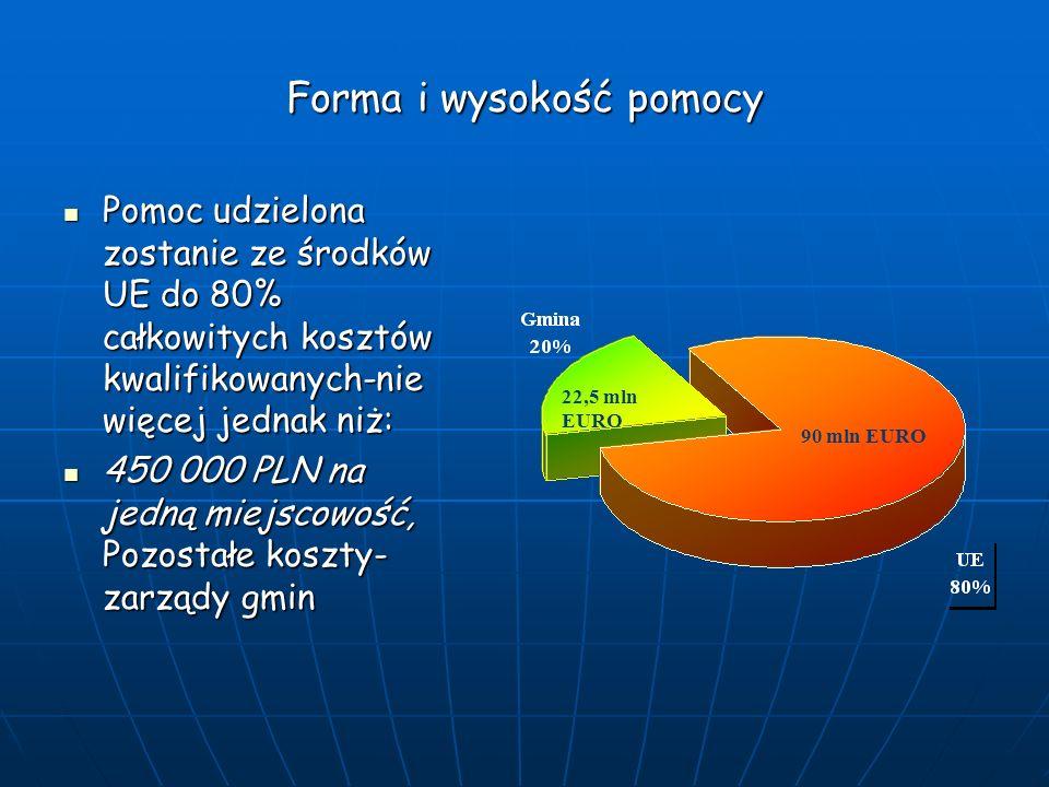 Forma i wysokość pomocy Pomoc udzielona zostanie ze środków UE do 80% całkowitych kosztów kwalifikowanych-nie więcej jednak niż: Pomoc udzielona zostanie ze środków UE do 80% całkowitych kosztów kwalifikowanych-nie więcej jednak niż: 450 000 PLN na jedną miejscowość, Pozostałe koszty- zarządy gmin 450 000 PLN na jedną miejscowość, Pozostałe koszty- zarządy gmin 22,5 mln EURO 90 mln EURO