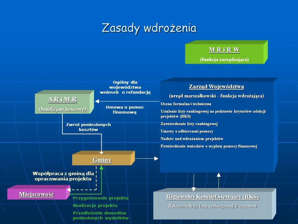 Zasady wdrożenia M R i R W (funkcja zarządzająca) Zarząd Województwa (urząd marszałkowski - funkcja wdrażająca) Ocena formalna i techniczna Ustalenie