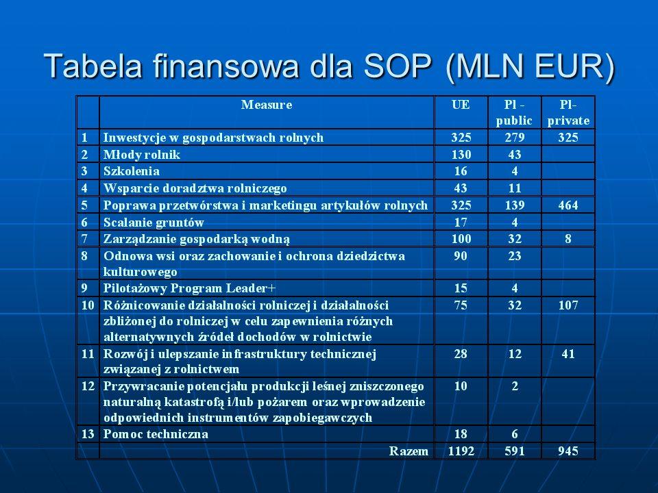 Tabela finansowa dla SOP (MLN EUR)