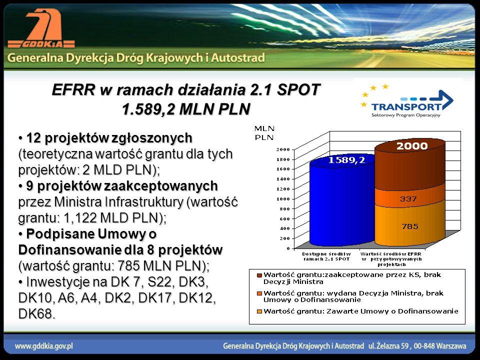 EFRR w ramach działania 2.1 SPOT 1.589,2 MLN PLN 12 projektów zgłoszonych (teoretyczna wartość grantu dla tych projektów: 2 MLD PLN); 12 projektów zgł