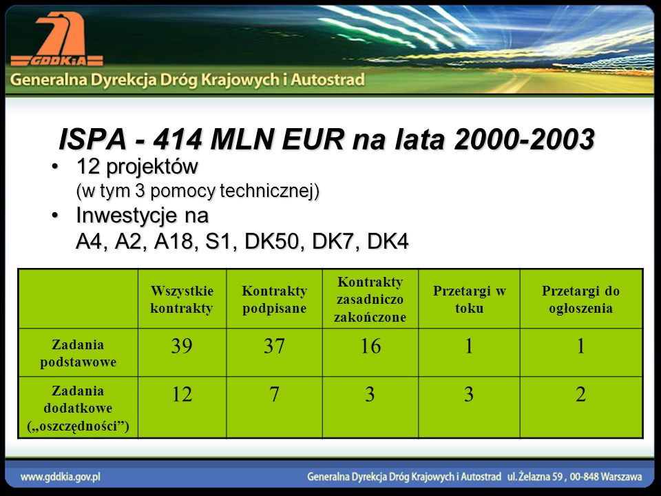 FUNDUSZ SPÓJNOŚCI 1 194 MLN EUR NA LATA 2004-2006 (W TYM 285 MLN EUR ISPA 2004-2006) 6 Projektów zgłoszonych6 Projektów zgłoszonych 5 zaakceptowanych (1 częściowo)5 zaakceptowanych (1 częściowo) Inwestycje na A1, A2, A4, S8, DK2Inwestycje na A1, A2, A4, S8, DK2 Wszystkie kontrakty Kontrakty podpisane Kontrakty zasadniczo zakończone Gotowe do podpisania Przetargi w toku Przetargi do ogłoszenia 20 7 0 3 55 100