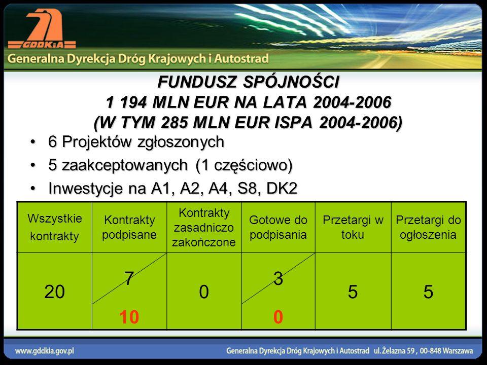 Budowa autostrady A2 Konin-Stryków (103,9 km) Odcinek Konin–Emilia Projekt FS Koszt projektu: 403 600 000 EUR Koszty kwalifikowane: 380 600 000 EUR Udział FS: 82% kosztów kwalifikowanych (312 092 000 EUR) Odcinek Emilia–Stryków Projekt FS (d.ISPA) Koszty kwalifikowane: (z uwzględnieniem propozycji modyfikacji) 54 783 520 EUR Udział FS:75% kosztów kwalifikowanych (41 087 640 EUR)