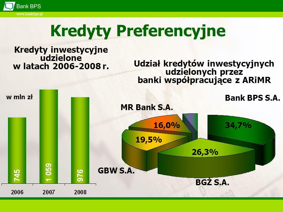 www.bankbps.pl Kredyty inwestycyjne udzielone w latach 2006-2008 r. Bank BPS S.A. BGŻ S.A. GBW S.A. MR Bank S.A. 34,7% 26,3% 19,5% 16,0% Udział kredyt