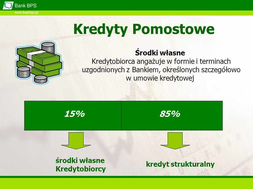 www.bankbps.pl 15% 85% środki własne Kredytobiorcy kredyt strukturalny Kredyty Pomostowe Środki własne Kredytobiorca angażuje w formie i terminach uzgodnionych z Bankiem, określonych szczegółowo w umowie kredytowej