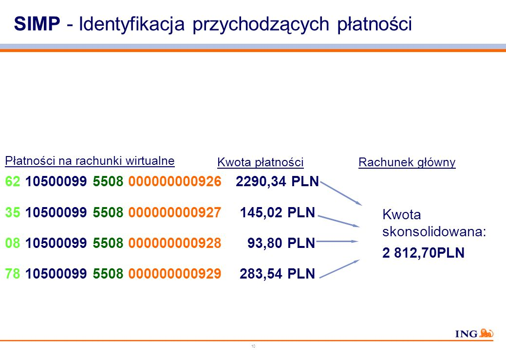 9 SIMP – System Identyfikacji Płatności Masowych Liczba kontrolna 21 Kod Zakładu Energetycznego 105000995508 123456789012 Identyfikator dłużnika (12 c