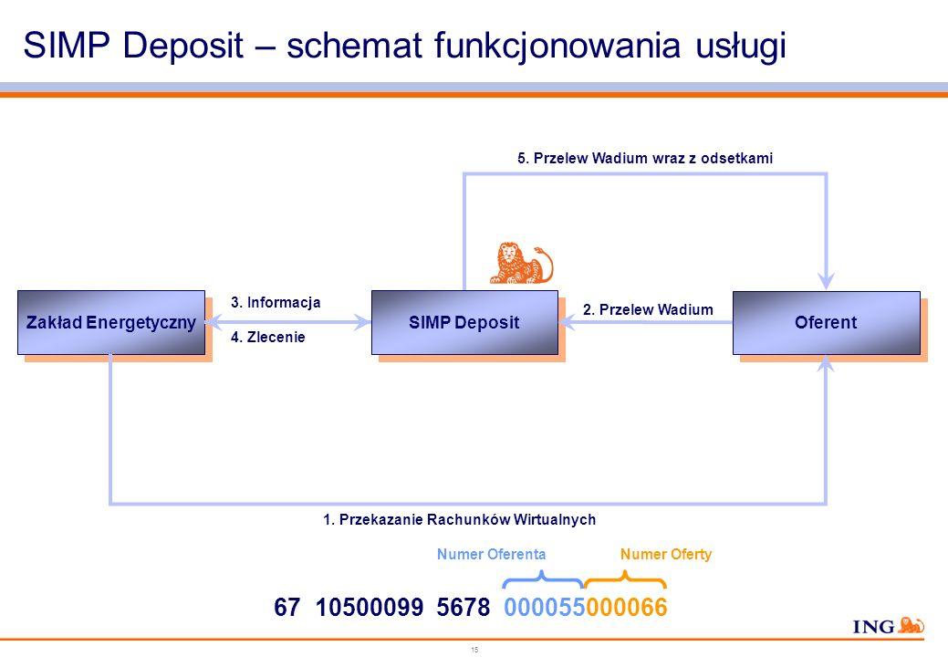 14 SIMP Deposit – podstawy prawne Jeżeli wadium wniesiono w pieniądzu, zamawiający zwraca je wraz z odsetkami wynikającymi z umowy rachunku bankowego,