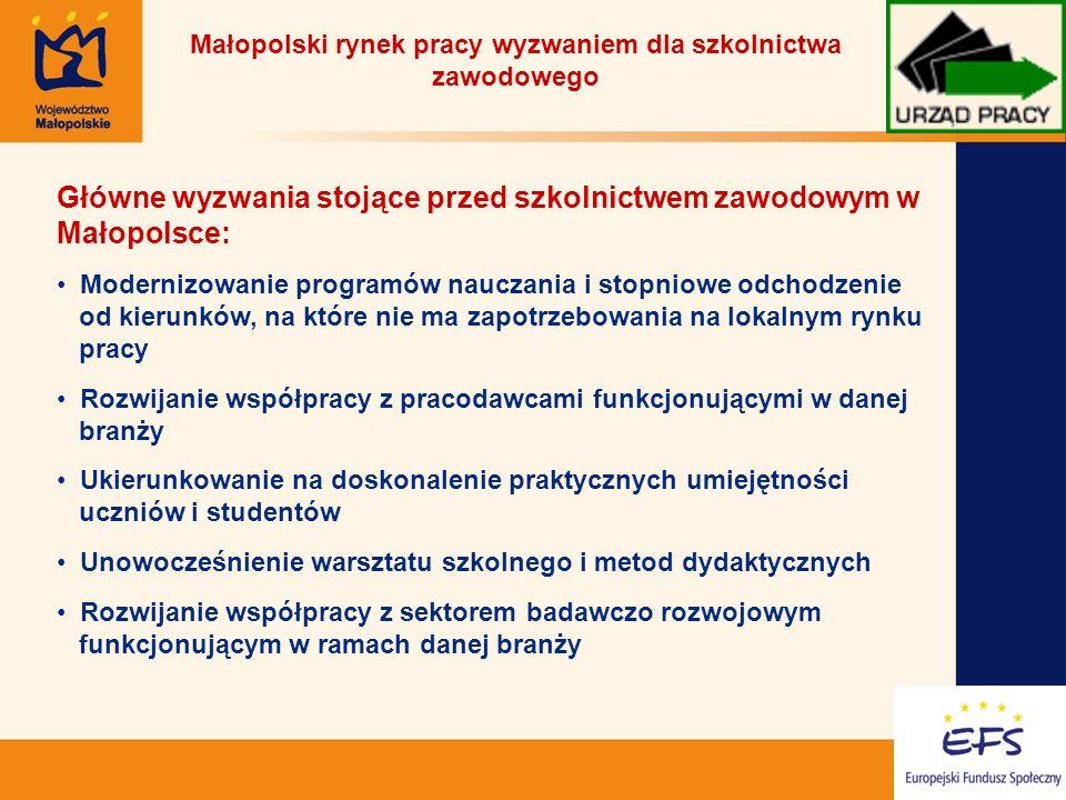 13 Małopolski rynek pracy wyzwaniem dla szkolnictwa zawodowego Główne wyzwania stojące przed szkolnictwem zawodowym w Małopolsce: Modernizowanie programów nauczania i stopniowe odchodzenie od kierunków, na które nie ma zapotrzebowania na lokalnym rynku pracy Rozwijanie współpracy z pracodawcami funkcjonującymi w danej branży Ukierunkowanie na doskonalenie praktycznych umiejętności uczniów i studentów Unowocześnienie warsztatu szkolnego i metod dydaktycznych Rozwijanie współpracy z sektorem badawczo rozwojowym funkcjonującym w ramach danej branży