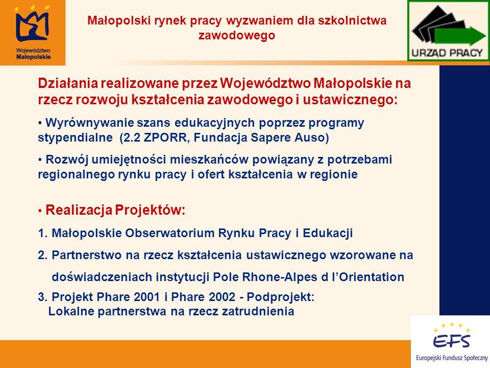 14 Małopolski rynek pracy wyzwaniem dla szkolnictwa zawodowego Działania realizowane przez Województwo Małopolskie na rzecz rozwoju kształcenia zawodowego i ustawicznego: Wyrównywanie szans edukacyjnych poprzez programy stypendialne (2.2 ZPORR, Fundacja Sapere Auso) Rozwój umiejętności mieszkańców powiązany z potrzebami regionalnego rynku pracy i ofert kształcenia w regionie Realizacja Projektów: 1.