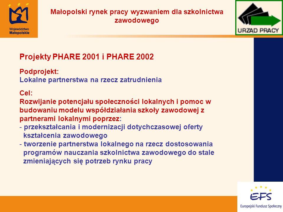 17 Małopolski rynek pracy wyzwaniem dla szkolnictwa zawodowego Projekty PHARE 2001 i PHARE 2002 Podprojekt: Lokalne partnerstwa na rzecz zatrudnienia Cel: Rozwijanie potencjału społeczności lokalnych i pomoc w budowaniu modelu współdziałania szkoły zawodowej z partnerami lokalnymi poprzez: - przekształcania i modernizacji dotychczasowej oferty kształcenia zawodowego - tworzenie partnerstwa lokalnego na rzecz dostosowania programów nauczania szkolnictwa zawodowego do stale zmieniających się potrzeb rynku pracy