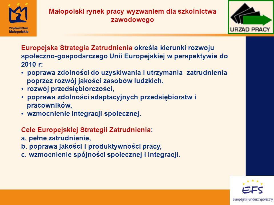 3 Małopolski rynek pracy wyzwaniem dla szkolnictwa zawodowego Europejska Strategia Zatrudnienia Zakładane efekty polityki zatrudnienia w Strategii Lizbońskiej 2000 - 2010 Do roku 2010 zwiększenie stopy zatrudnienia UE: Dla ludności w wieku 15- 64 do poziomu 70 % Dla kobiet do poziomu 60 % Dla osób starszych w wieku 55-64 do poziomu 50 % Cele Europejskiej Strategii Zatrudnienia mają przyczynić się do realizacji celu nadrzędnego Unii Europejskiej określonego w Strategii Lizbońskiej: Uczynienia gospodarki Unii Europejskiej najbardziej konkurencyjną i innowacyjną gospodarką Świata.