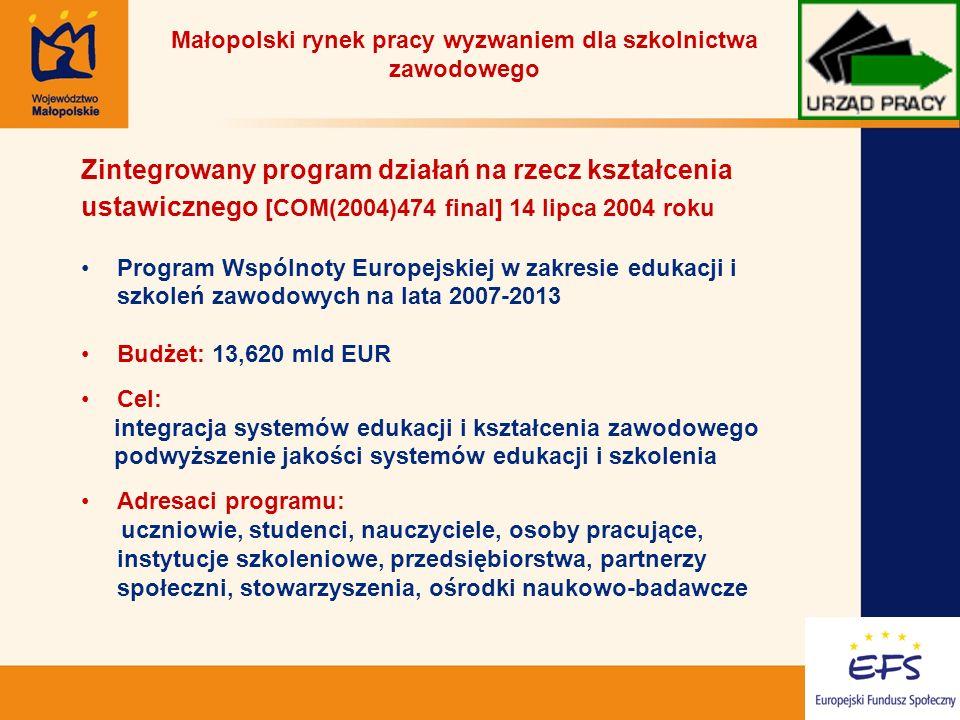 7 Małopolski rynek pracy wyzwaniem dla szkolnictwa zawodowego Zintegrowany program działań na rzecz kształcenia ustawicznego Cztery programy sektorowe: 1.Comenius – edukacja szkolna 2.