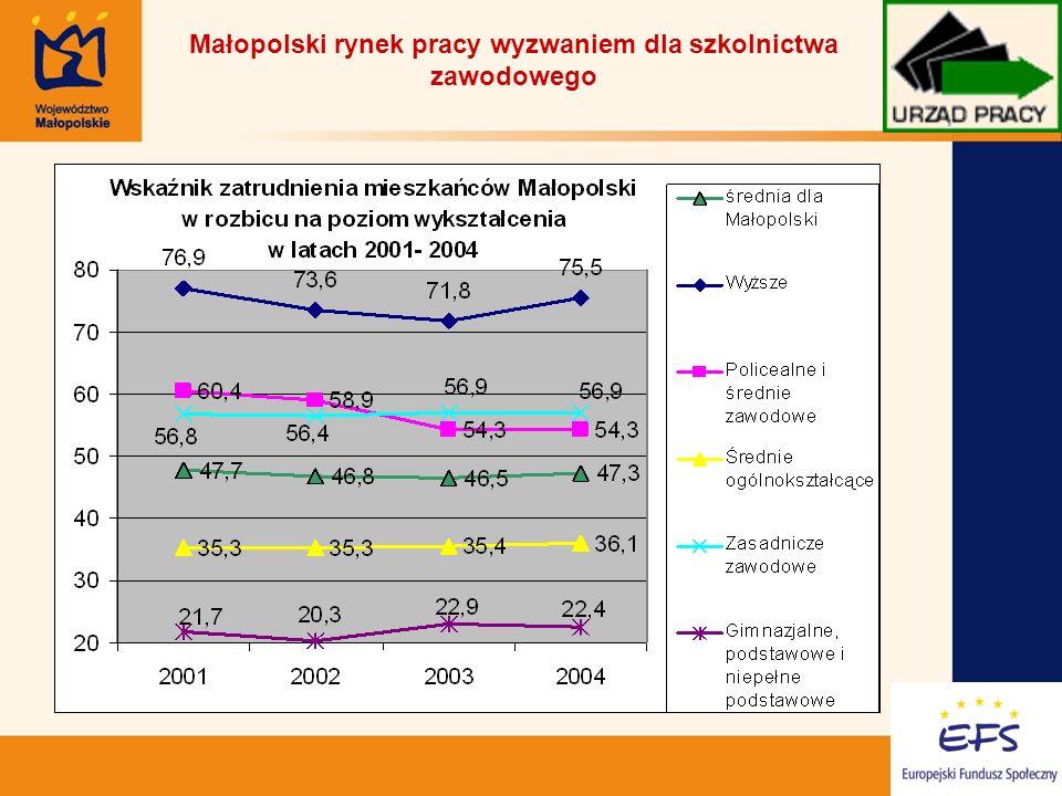 9 Charakterystyka regionalnego rynku pracy w świetle raportu z monitoringu zawodów deficytowych i nadwyżkowych (II półrocze 2005) znaczna koncentracja bezrobocia ze względu na zawody.