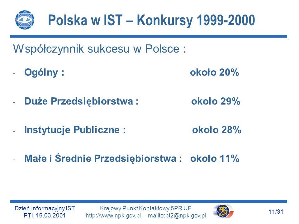Dzień Informacyjny IST PTI, 16.03.2001 10/31 Krajowy Punkt Kontaktowy 5PR UE http://www.npk.gov.pl mailto:pt2@npk.gov.pl Polska w IST – Konkursy 1999-2000 Uczestnicy projektów IST w UE : 50% Przedsiębiorstwa (35%-małe i średnie, 15%-duże) - 30% Instytuty Badawcze Uczestnicy projektów IST w Polsce : - 24 % Przedsiębiorstwa (19%-małe i średnie, 5%-duże) - 55% Instytuty Badawcze ODWROTNE TENDENCJE !