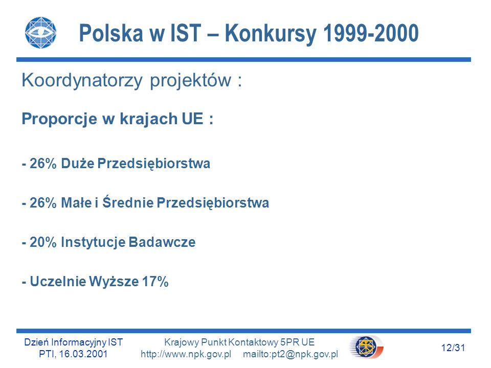 Dzień Informacyjny IST PTI, 16.03.2001 11/31 Krajowy Punkt Kontaktowy 5PR UE http://www.npk.gov.pl mailto:pt2@npk.gov.pl Polska w IST – Konkursy 1999-2000 Współczynnik sukcesu w Polsce : - Ogólny : około 20% - Duże Przedsiębiorstwa : około 29% - Instytucje Publiczne : około 28% - Małe i Średnie Przedsiębiorstwa : około 11%