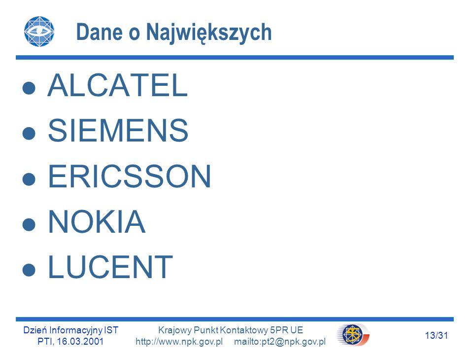 Dzień Informacyjny IST PTI, 16.03.2001 12/31 Krajowy Punkt Kontaktowy 5PR UE http://www.npk.gov.pl mailto:pt2@npk.gov.pl Polska w IST – Konkursy 1999-2000 Koordynatorzy projektów : Proporcje w krajach UE : - 26% Duże Przedsiębiorstwa - 26% Małe i Średnie Przedsiębiorstwa - 20% Instytucje Badawcze - Uczelnie Wyższe 17%
