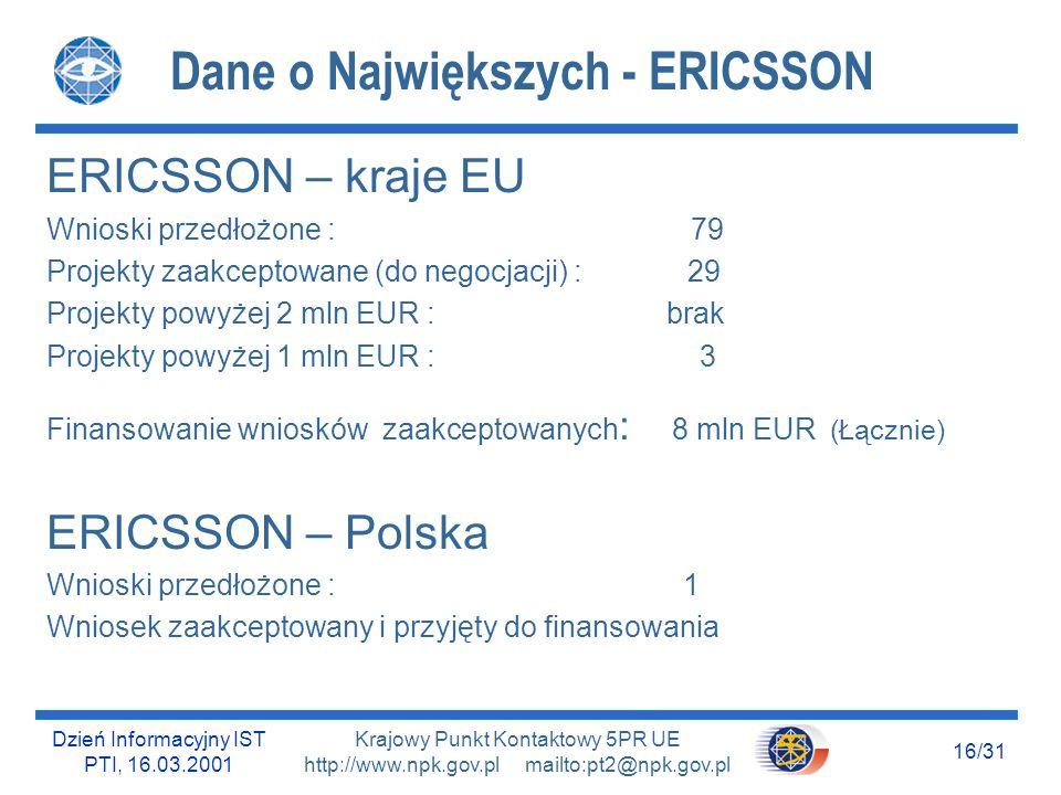 Dzień Informacyjny IST PTI, 16.03.2001 15/31 Krajowy Punkt Kontaktowy 5PR UE http://www.npk.gov.pl mailto:pt2@npk.gov.pl Dane o Największych - SIEMENS SIEMENS – kraje EU Wnioski przedłożone : 194 Projekty zaakceptowane (do negocjacji) : 98 Projekty powyżej 2 mln EUR : 4 Projekty powyżej 1 mln EUR : 10 Finansowanie wniosków zaakceptowanych : 50,5 mln EUR (Łącznie) SIEMENS – Polska Wnioski przedłożone : brak