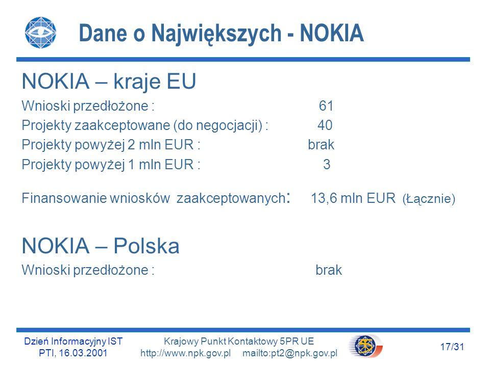 Dzień Informacyjny IST PTI, 16.03.2001 16/31 Krajowy Punkt Kontaktowy 5PR UE http://www.npk.gov.pl mailto:pt2@npk.gov.pl Dane o Największych - ERICSSON ERICSSON – kraje EU Wnioski przedłożone : 79 Projekty zaakceptowane (do negocjacji) : 29 Projekty powyżej 2 mln EUR : brak Projekty powyżej 1 mln EUR : 3 Finansowanie wniosków zaakceptowanych : 8 mln EUR (Łącznie) ERICSSON – Polska Wnioski przedłożone : 1 Wniosek zaakceptowany i przyjęty do finansowania