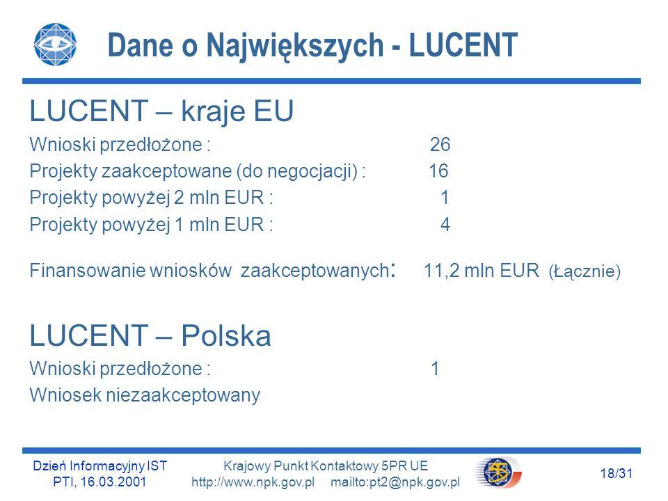 Dzień Informacyjny IST PTI, 16.03.2001 17/31 Krajowy Punkt Kontaktowy 5PR UE http://www.npk.gov.pl mailto:pt2@npk.gov.pl Dane o Największych - NOKIA NOKIA – kraje EU Wnioski przedłożone : 61 Projekty zaakceptowane (do negocjacji) : 40 Projekty powyżej 2 mln EUR : brak Projekty powyżej 1 mln EUR : 3 Finansowanie wniosków zaakceptowanych : 13,6 mln EUR (Łącznie) NOKIA – Polska Wnioski przedłożone : brak