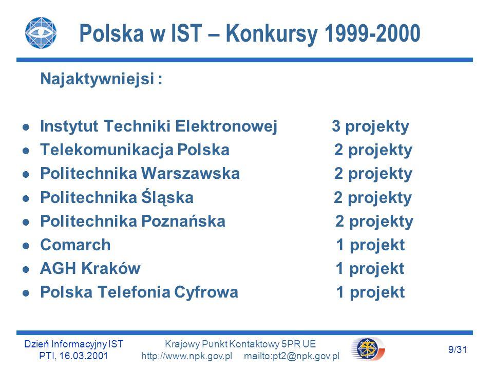 Dzień Informacyjny IST PTI, 16.03.2001 8/31 Krajowy Punkt Kontaktowy 5PR UE http://www.npk.gov.pl mailto:pt2@npk.gov.pl Polska w IST – Konkursy 1999-2000 l Liczba złożonych wniosków : 480 l Liczba wniosków przyjętych (do negocjacji) : 127 u Uczelnie wyższe : 49 u Ośrodki badawcze : 27 u Duże przedsiębiorstwa : 16 u Inne : 35 l Duże przedsiębiorstwa u złożone wnioski : 47 na łączną kwotę 7mln EUR u Przyjętych do negocjacji : 16 na łączną kwotę 2mln EUR