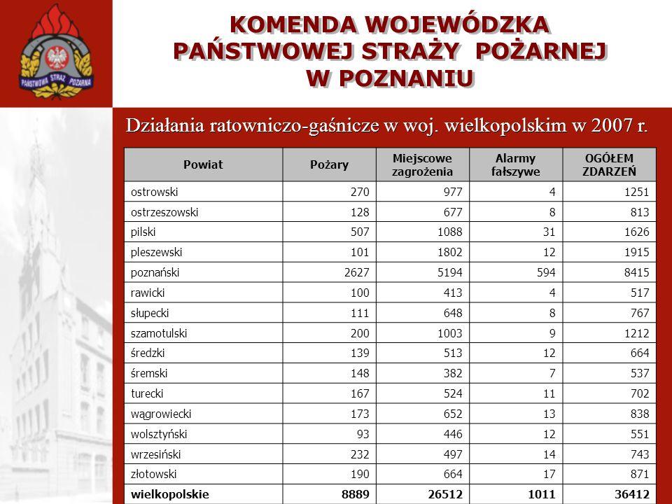 KOMENDA WOJEWÓDZKA PAŃSTWOWEJ STRAŻY POŻARNEJ W POZNANIU Działania ratowniczo-gaśnicze w woj. wielkopolskim w 2007 r. PowiatPożary Miejscowe zagrożeni