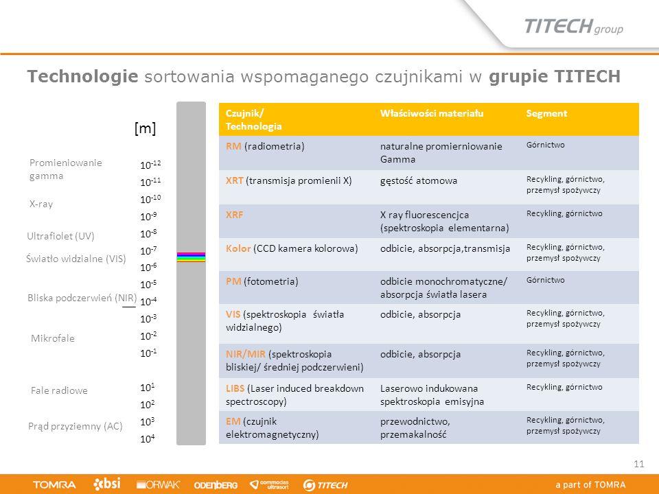 Technologie sortowania wspomaganego czujnikami w grupie TITECH 11 10 -12 10 -11 10 -10 10 -9 10 -8 10 -7 10 -6 10 -5 10 -4 10 -3 10 -2 10 -1 10 1 10 2