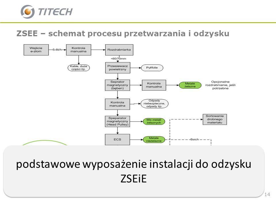 14 ZSEE – schemat procesu przetwarzania i odzysku Sito flip flop podstawowe wyposażenie instalacji do odzysku ZSEiE