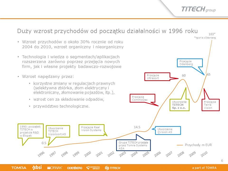 1990: początek TITECH w projekcie R&D w Elopak Utworzenie TITECH Visionsort AS Przejęcie Real Vision Systems Grupa TITECH przejęta przez Tomra Systems