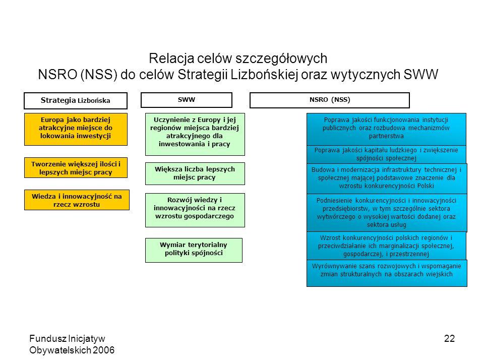 Fundusz Inicjatyw Obywatelskich 2006 22 Relacja celów szczegółowych NSRO (NSS) do celów Strategii Lizbońskiej oraz wytycznych SWW Uczynienie z Europy