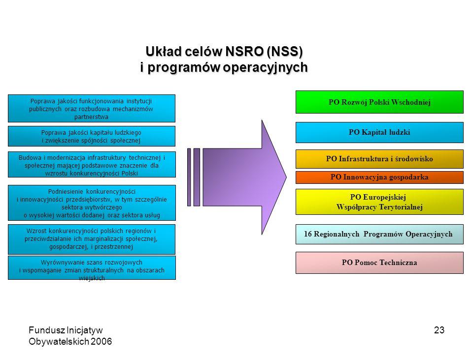 Fundusz Inicjatyw Obywatelskich 2006 23 Układ celów NSRO (NSS) i programów operacyjnych Poprawa jakości kapitału ludzkiego i zwiększenie spójności społecznej Budowa i modernizacja infrastruktury technicznej i społecznej mającej podstawowe znaczenie dla wzrostu konkurencyjności Polski Poprawa jakości funkcjonowania instytucji publicznych oraz rozbudowa mechanizmów partnerstwa Podniesienie konkurencyjności i innowacyjności przedsiębiorstw, w tym szczególnie sektora wytwórczego o wysokiej wartości dodanej oraz sektora usług Wzrost konkurencyjności polskich regionów i przeciwdziałanie ich marginalizacji społecznej, gospodarczej, i przestrzennej Wyrównywanie szans rozwojowych i wspomaganie zmian strukturalnych na obszarach wiejskich 16 Regionalnych Programów Operacyjnych PO Rozwój Polski Wschodniej PO Europejskiej Współpracy Terytorialnej PO Infrastruktura i środowisko PO Kapitał ludzki PO Innowacyjna gospodarka PO Pomoc Techniczna