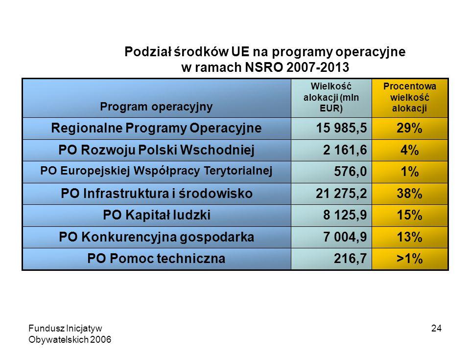 Fundusz Inicjatyw Obywatelskich 2006 24 Podział środków UE na programy operacyjne w ramach NSRO 2007-2013 >1%216,7PO Pomoc techniczna 13%7 004,9PO Konkurencyjna gospodarka 15%8 125,9PO Kapitał ludzki 38%21 275,2PO Infrastruktura i środowisko 1%576,0 PO Europejskiej Współpracy Terytorialnej 4%2 161,6PO Rozwoju Polski Wschodniej 29%15 985,5Regionalne Programy Operacyjne Procentowa wielkość alokacji Wielkość alokacji (mln EUR) Program operacyjny