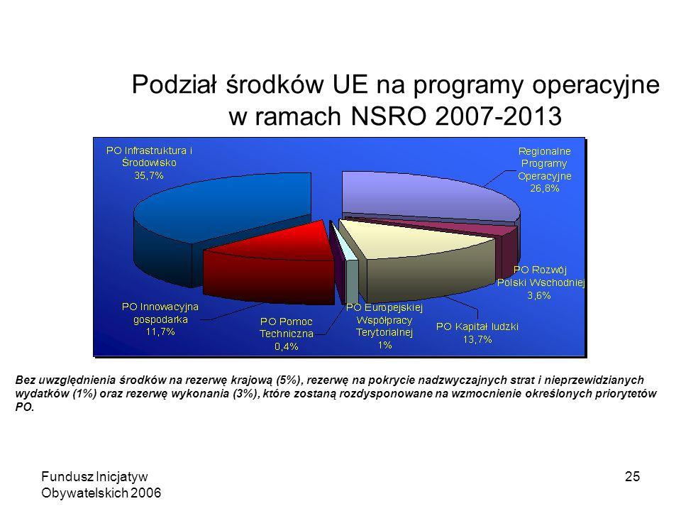 Fundusz Inicjatyw Obywatelskich 2006 25 Podział środków UE na programy operacyjne w ramach NSRO 2007-2013 Bez uwzględnienia środków na rezerwę krajową