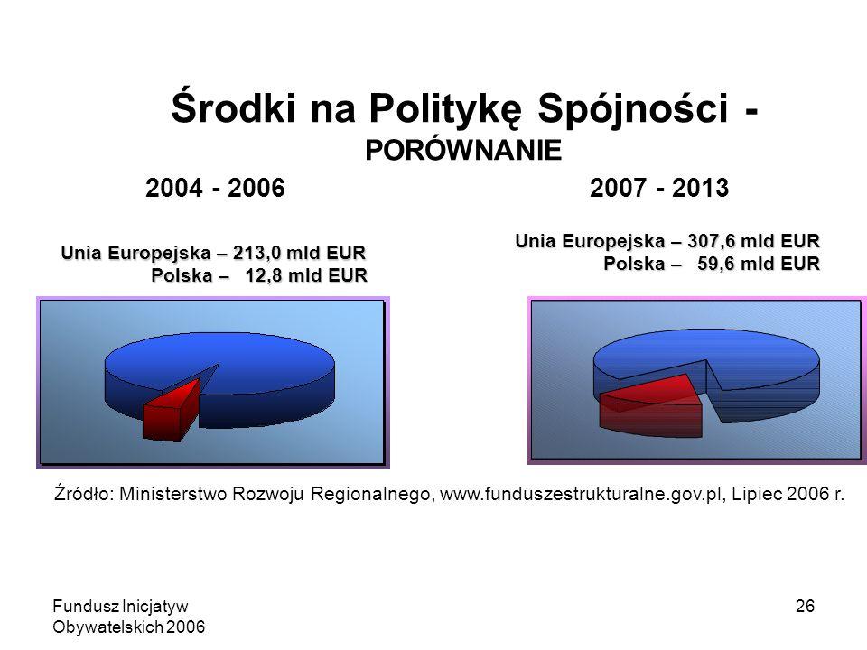 Fundusz Inicjatyw Obywatelskich 2006 26 Środki na Politykę Spójności - PORÓWNANIE Unia Europejska – 213,0 mld EUR Polska – 12,8 mld EUR Unia Europejska – 307,6 mld EUR Polska – 59,6 mld EUR Źródło: Ministerstwo Rozwoju Regionalnego, www.funduszestrukturalne.gov.pl, Lipiec 2006 r.