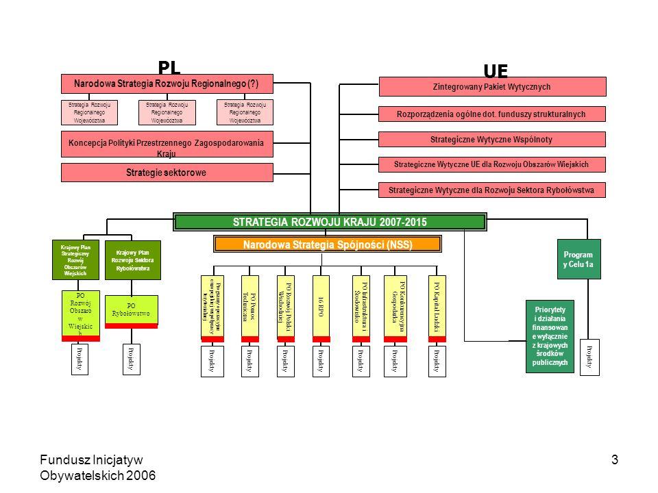 Fundusz Inicjatyw Obywatelskich 2006 3 STRATEGIA ROZWOJU KRAJU 2007-2015 Narodowa Strategia Spójności (NSS) Program y Celu 1a Projekty PO Rozwój Obszaró w Wiejskic h Krajowy Plan Strategiczny Rozwój Obszarów Wiejskich PO Rybołówstwo Krajowy Plan Rozwoju Sektora Rybołówstwa Rozporządzenia ogólne dot.