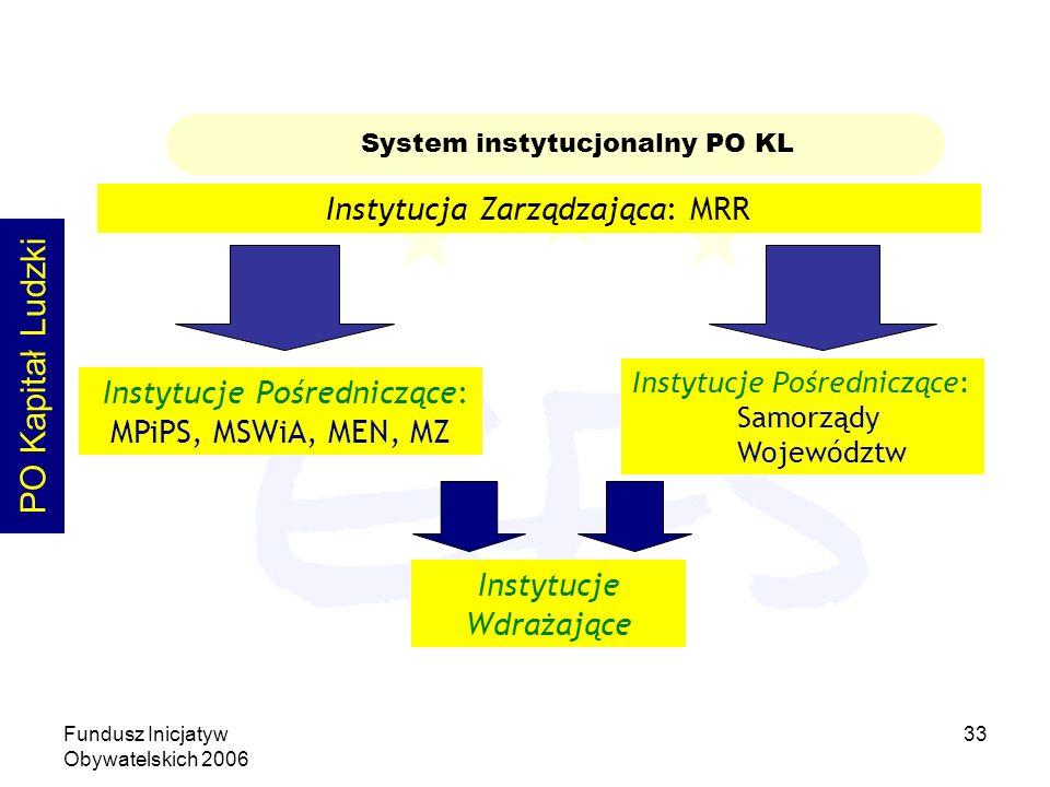 Fundusz Inicjatyw Obywatelskich 2006 33 System instytucjonalny PO KL Instytucje Pośredniczące: MPiPS, MSWiA, MEN, MZ Instytucja Zarządzająca: MRR Instytucje Wdrażające PO Kapitał Ludzki Instytucje Pośredniczące: Samorządy Województw