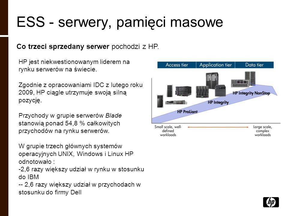ESS - serwery, pamięci masowe Co trzeci sprzedany serwer pochodzi z HP. HP jest niekwestionowanym liderem na rynku serwerów na świecie. Zgodnie z opra