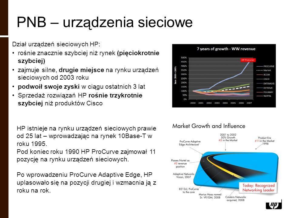 PNB – urządzenia sieciowe Dział urządzeń sieciowych HP: rośnie znacznie szybciej niż rynek (pięciokrotnie szybciej) zajmuje silne, drugie miejsce na r