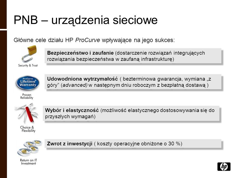 PNB – urządzenia sieciowe Główne cele działu HP ProCurve wpływające na jego sukces: Bezpieczeństwo i zaufanie (dostarczenie rozwiązań integrujących ro