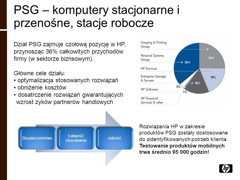 PSG – komputery stacjonarne i przenośne, stacje robocze Dział PSG zajmuje czołową pozycję w HP, przynosząc 36% całkowitych przychodów firmy (w sektorz